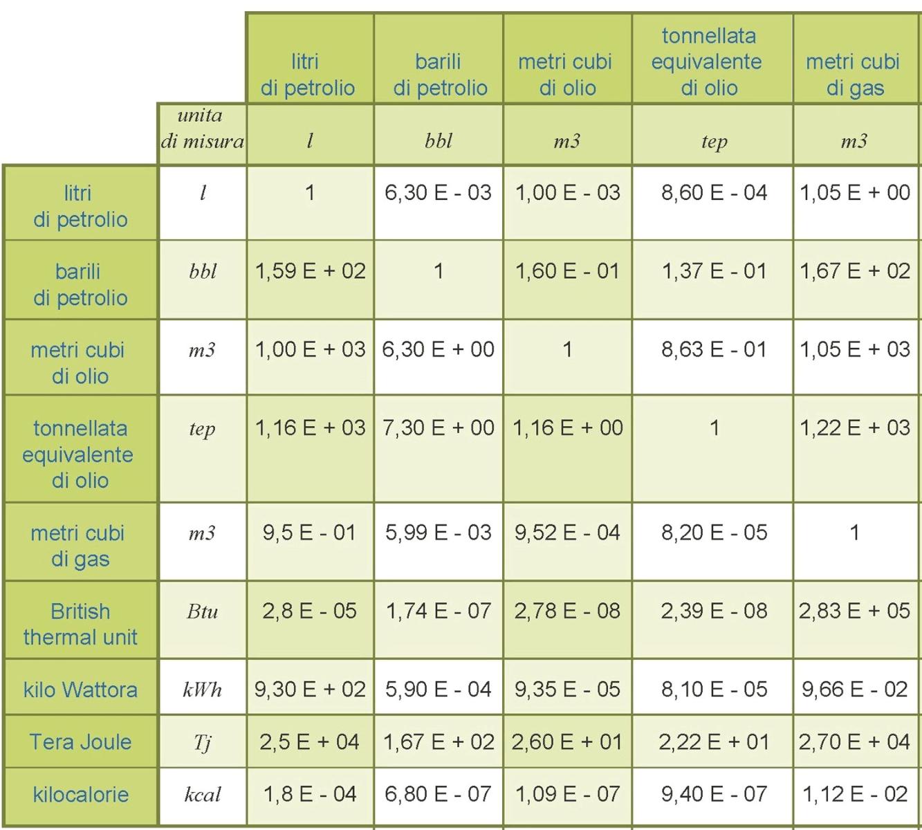 Tabella unit di misura osservatorio val d 39 agri - Conversione unita di misura portata ...