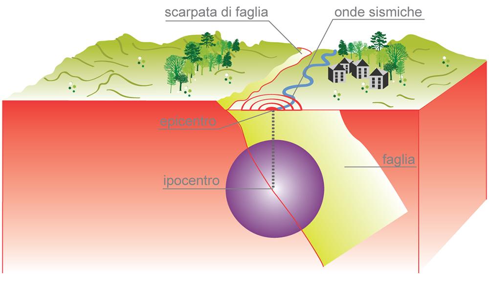 Risultati immagini per terremoti ipocentro ed epicentro